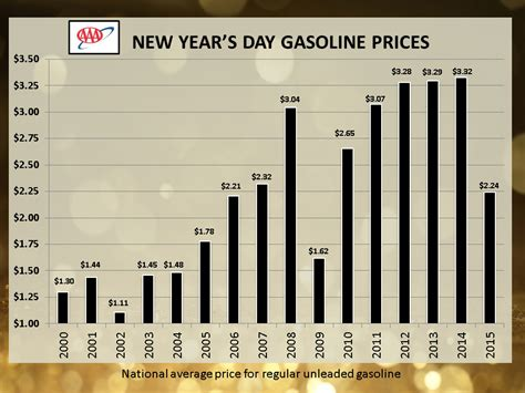 new year price aaa says new year new low gas prices clarksville tn