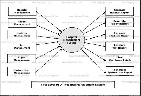 how to draw data flow diagram for hospital management system how to draw data flow diagram for hospital management