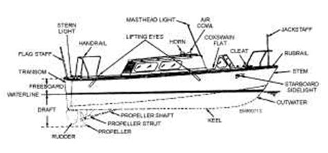 navy boat terms boat terms