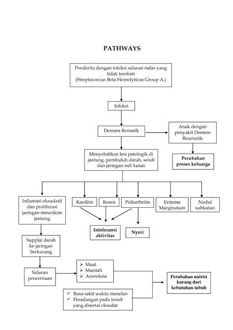 format askep ispa pathway tonsilitis pada anak asuhan keperawatan