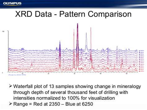 xrd pattern interpretation beyond the elements xrd mineralogy xrf analysis for
