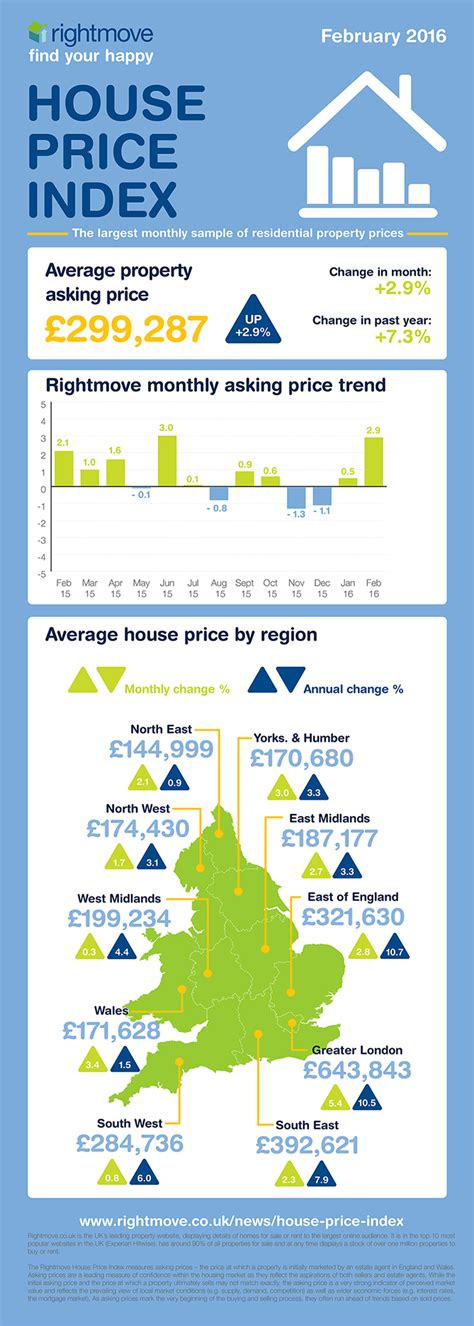rightmove houses to buy rightmove house price index february 2016 spb