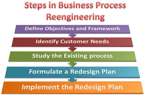 steps involved  business process reengineerring definition  meaning