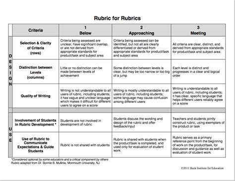 mobile project technology assesment report template terrific rubric to help you create rubrics for your class