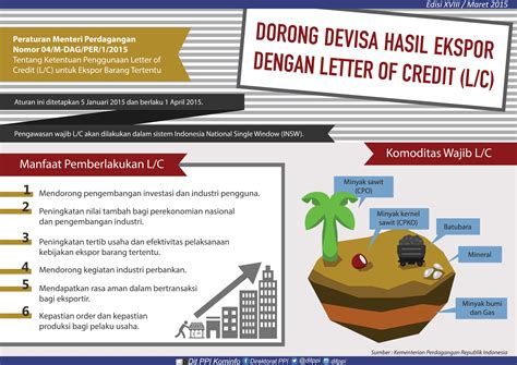 Letter Of Credit Bank Default Kategori Infografis