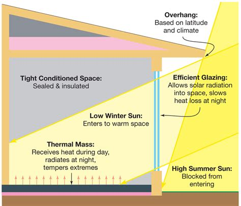 passive solar diagram passive solar retrofit home power magazine