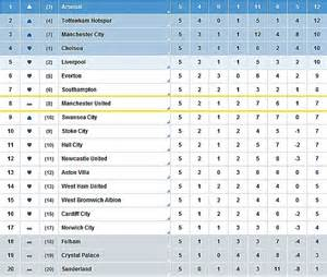 premiership table january 17th 2014 louis van gaal has 163 150m of new talent at manchester