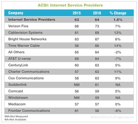 t mobile beats at t and verizon in customer service ratings ars technica