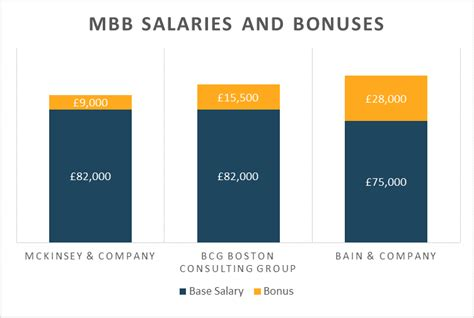 Bain Mba Consultant Salary by Mckinsey Bain Or Bcg Best Salary In Strategy Consulting