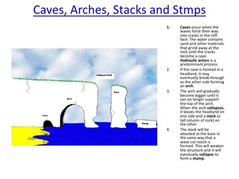 caves arches stacks and stumps diagram the formation of caves arches stacks and stumps the best
