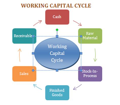 working capital diagram working capital