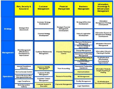 Business Capability Model On Enterprise Architecture Business Capability Matrix Template