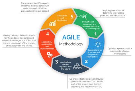 agile software development process diagram new media journalism at uc berkeley agile and design