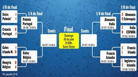cuartos de final cuartos de final de la eurocopa 2016