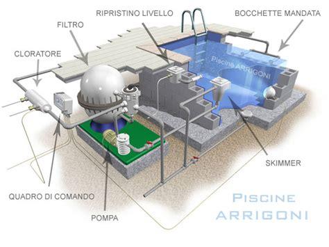 come costruire una vasca idromassaggio schema idraulico vasca idromassaggio fare di una mosca