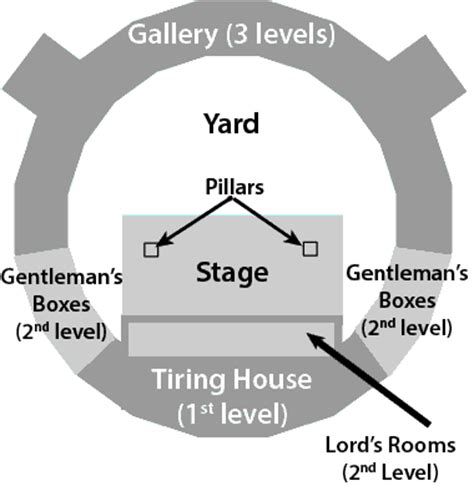 Globe Theatre Floor Plan by The Globe Theatre And The Case For Translation