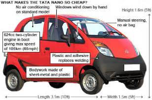 Tata Nano Electric Car Price In India News Business World S Cheapest Car Is Launched