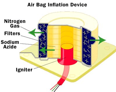 airbag inflation airbag inflation howstuffworks