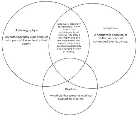 what is biography and autobiography in literature venn diagram bibliography by kloe walton 10 garnier