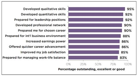 Companies Hiring Mba Graduates 2013 by Mba Employment A Whopping 95 In U S Page 3 Of 3