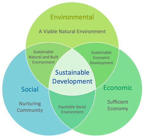 sustainable development plan template drawing of a venn diagram drawing get free image about