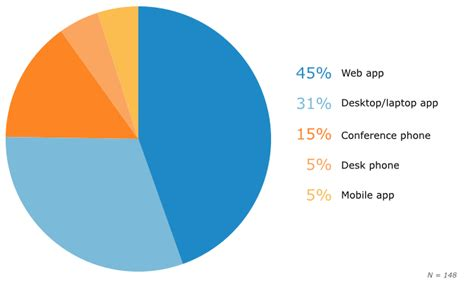 best web conferencing software top web conferencing functionality for small businesses