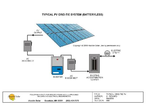 grid intertied pv system diagram and description by