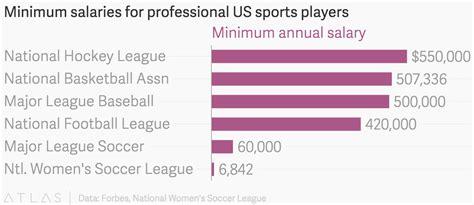team salary minimum salaries for professional us sports players