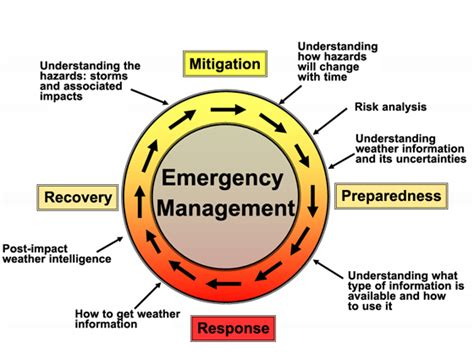 emergency management planning cycle infusing emergency preparedness into your organization
