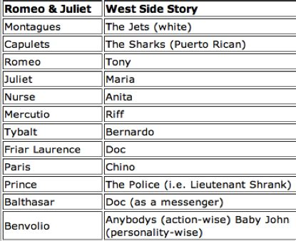 compare romeo and juliet in romeo and juliet chart west side story and romeo and juliet compare and contrast