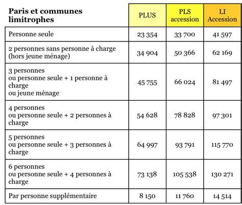 Plafond Logement Social by Plafonds De Revenus Et De Prix De L Accession Coop 233 Rative