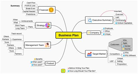 business plan from xmind 8 templates xmind online library
