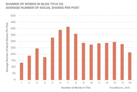 data post title the most shared brand posts length language and title trends topmarketingblog