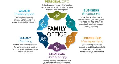 Family Office by Family Office Trust Accounting Administration Armanino