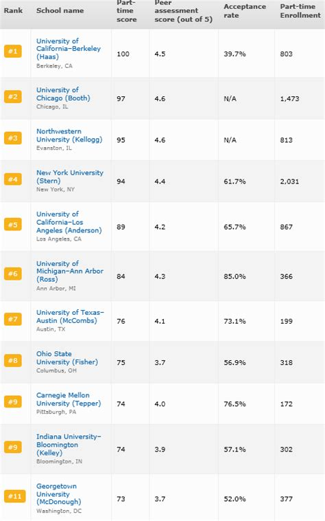 Bloomberg Mba Rankings 2013 by Parttime Mba Program Free Programs Backupoo
