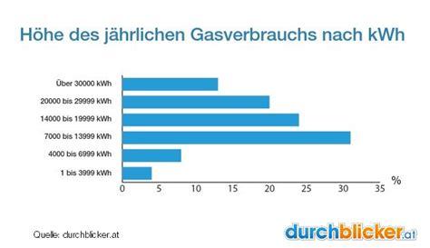 Gasverbrauch 2 Personen Haushalt 3661 by Gasverbrauch Im Haushalt Wieviel Ist Normal