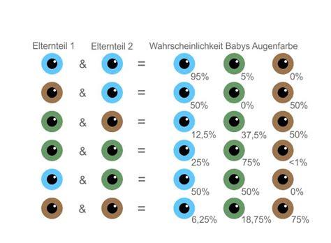 wann bekommen baby ihre augenfarbe augenfarbe beim baby 187 wann steht sie endg 252 ltig