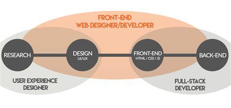 Sle Ui Developer Resume by Front End Designer The Best Design 2017