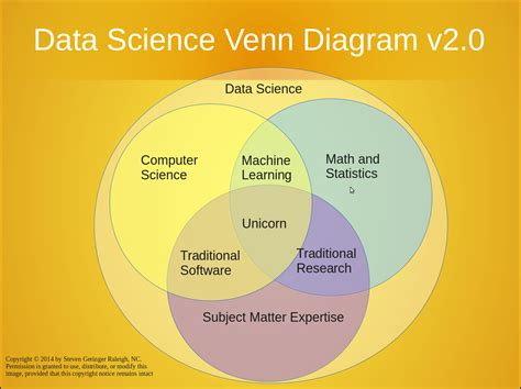 venn diagram software battle of the data science venn diagrams