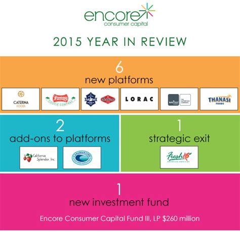 5 new year review 2015 year in review encore consumer capital business wire
