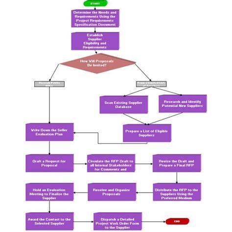 rfp process template process flow diagram for rfp process