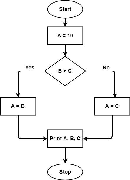 Cyclomatic Complexity - GeeksforGeeks