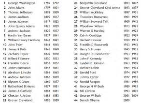 list of presidents and years in order they served