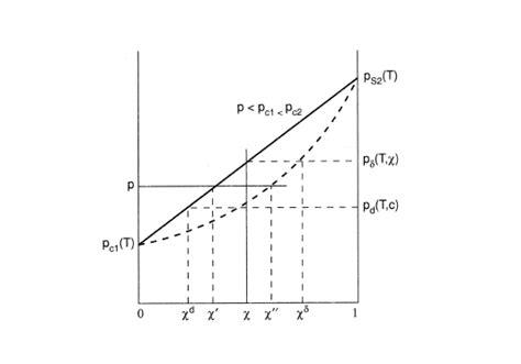 binary liquid vapor phase diagram vapor liquid equilibrium