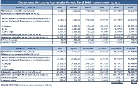 escalas deducciones ganancias 2015 ganancias tabla deducciones personales 2017 autos post