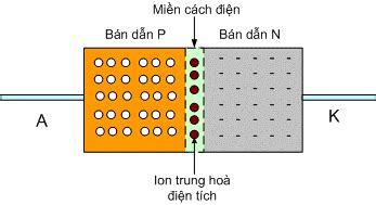 diode tunnel la gi diode b 225 n dẫn