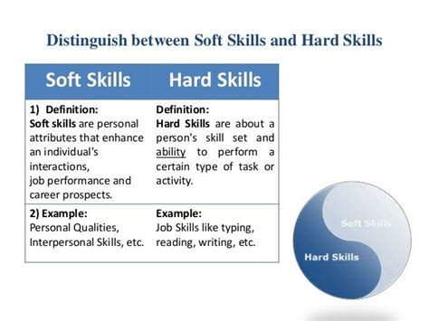How Many Soft Skill Courses In An Mba by Soft Skills Definition Resume Http Megagiper 2017 04