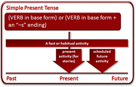 simple present tense english grammar solution what is the present tense