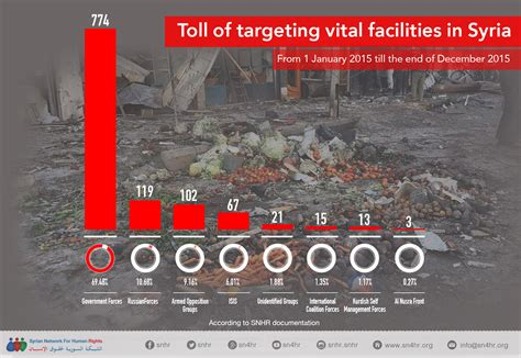 Syrian Birth Records Toll Of Targeting Vital Facilities In Syria In 2015 1215