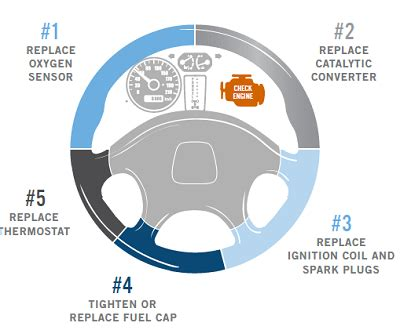 engine light goes on check those gas caps the top 10 reasons your check